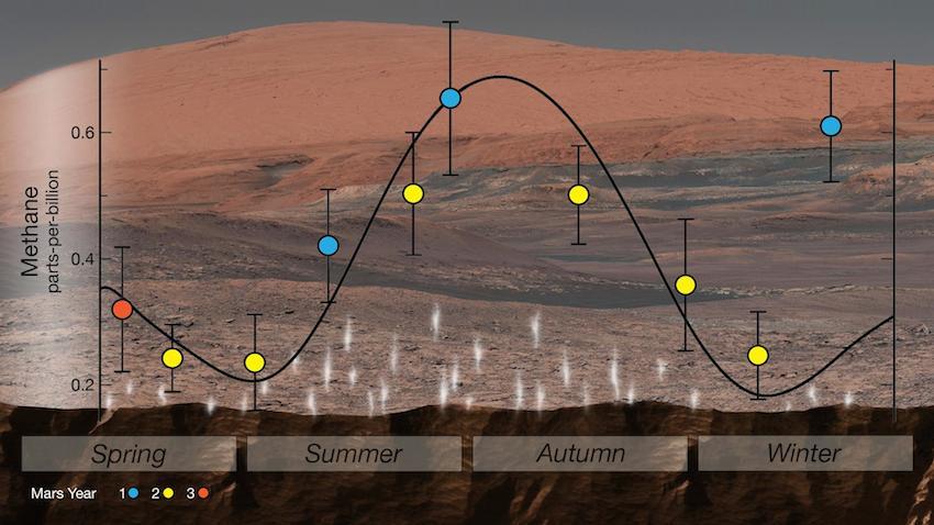 La presenza di metano su Marte varia con le stagioni