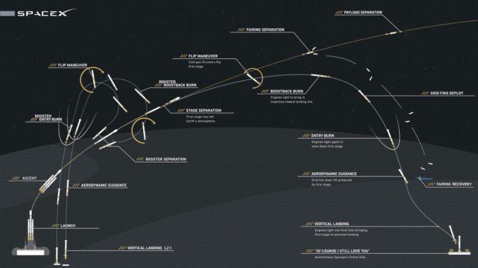Recuperati con successo i razzi per il lancio di SpaceX