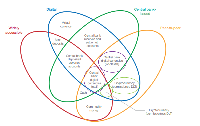 """Fonte: <a href=""""http://www3.weforum.org/docs/WEF_Central_Bank_Activity_in_Blockchain_DLT.pdf"""" target=""""_blank"""" rel=""""noopener noreferrer"""">Central Banks and Distributed Ledger Technology: How are Central Banks Exploring Blockchain Today?"""