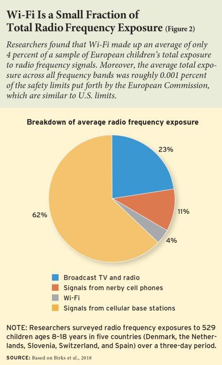 Il wifi è solo una piccola parte dell'esposizione alle radio frequenze