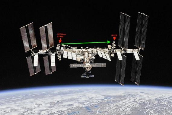 Stazione spaziale internazionale: in rosso la posizione del ricevitore (a destra) e la futura posizione del trasmettitore (a sinistra); in verde la direzione del messaggio. | Nasa