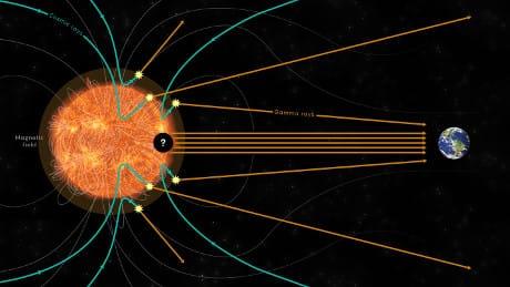 Dai raggi cosmici ai raggi gamma (clicca qui per ingrandire)