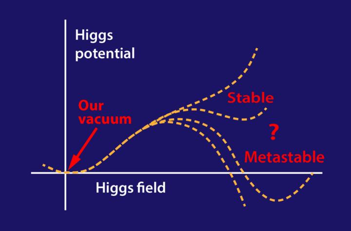 Digramma potenziale bosone di Higgs