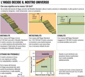 Higgs decide il nostro universo