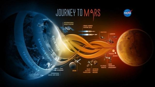 """L'infografica della NASA ha proposto """"Journey to Mars"""".Credito: NASA"""