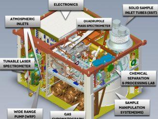 Lo spettometro SAM ha trovato metano su Marte
