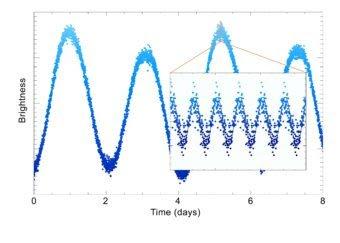 Variazione della luminosità della stella roAp TIC 237336864 osservata dal satellite Tess. Si vede che la luce della stella varia su due scale temporali caratteristiche. Crediti: Daniel Holdsworth (Jeremiah Horrocks Institute, U. del Central Lancashire).