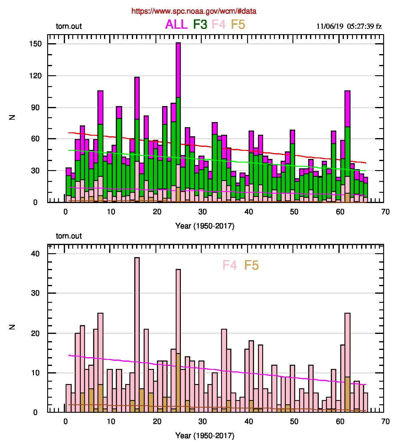 Fig.1: Istogrammi della frequenza di tornado negli USA: nel quadro superiore i tornado di categoria F3, F4, F5 e la loro somma (All). Nel quadro inferiore solo i tornado di categoria F4 e F5. Sono anche riportate le rette di regressione delle singole distribuzioni.