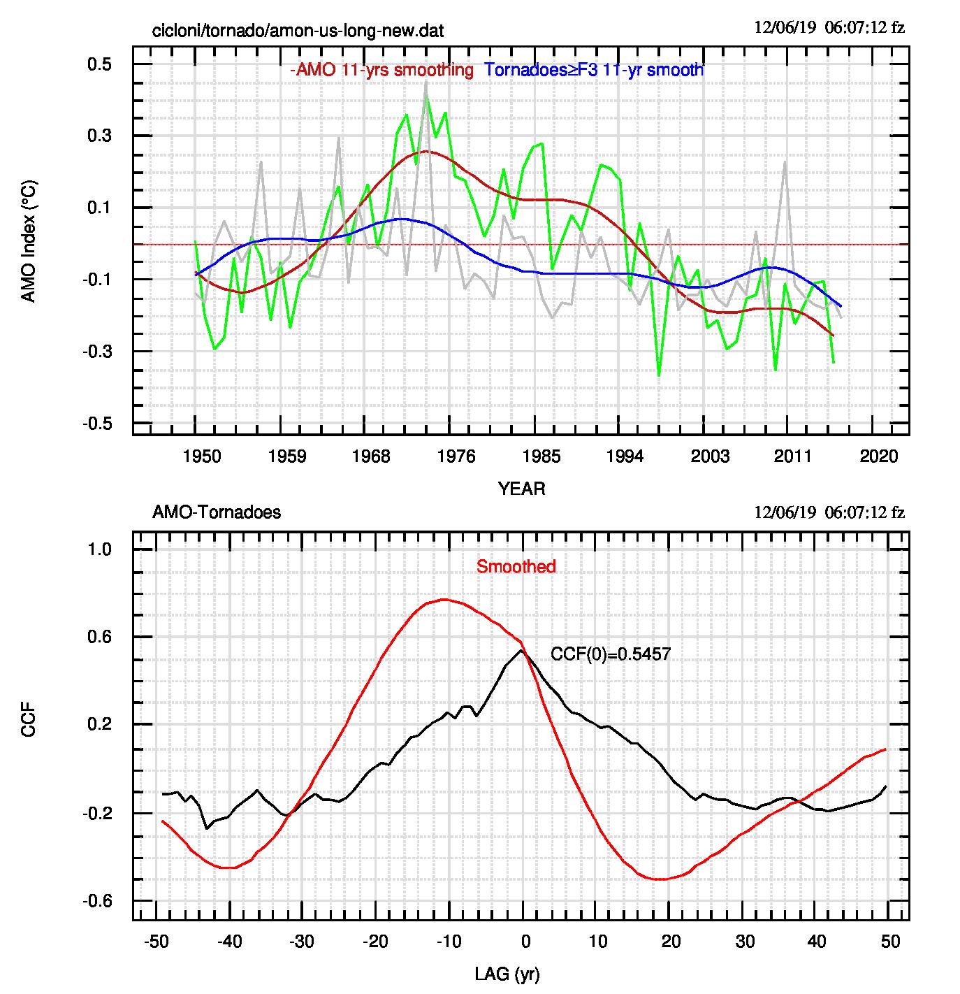 Fig.2: Relazione tra AMO (moltiplicata per -1) e frequenza dei tornado.Sono mostrate anche le serie filtrate su una finestra di 11 anni e, nel quadro inferiore, la funzione di cross-correlazione (CCF) dei dati osservati e filtrati. Si vede che il filtraggio deforma la CCF. CFF(0) è la correlazione a lag 0, ovvero il coefficiente di correlazione di Pearson. I dati dei tornado sono stati divisi per 200 così da avere valori confrontabili con quelli di AMO.