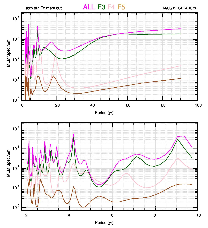 Fig.3: Lo spettro delle quattro serie di figura 1 (sono mantenuti gli stessi colori che identificano le singole serie). I massimi spettrali a circa 9 anni coincidono con il massimo dello spettro di AMO (il più forte dopo il massimo principale di 72 anni), mentre in quest'ultimo non è presente il massimo a 4.2 anni che risulta essere il massimo principale nelle serie All e F3 dei tornado. Nello spettro di F4 e di F5 è presente un massimo a 19 e 18 anni, rispettivamente, che non si nota in F3 (sembra spostato a circa 13 anni).