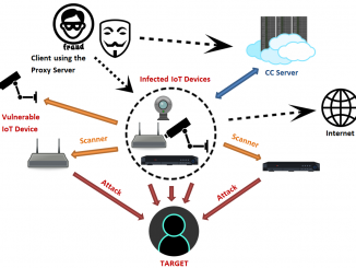 Gli hacker entrano dai dispositivi internet per creare le botnet