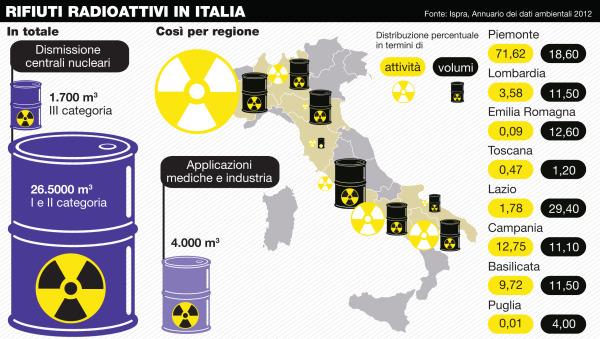 I rifiuti radioattivi in Italia