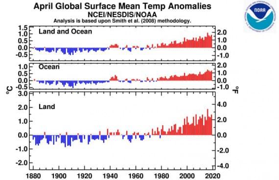 Grafico riepilogativo delle serie storiche delle temperature per il solo mese di aprile dal 1880 a oggi: terraferma e oceani (media), solo oceani, solo terraferma. | Nasa / NOAA