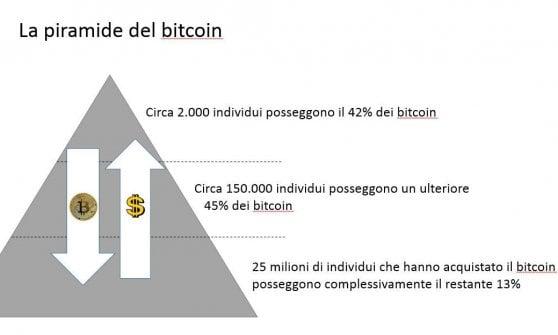 La Piramide dei Bitcoin