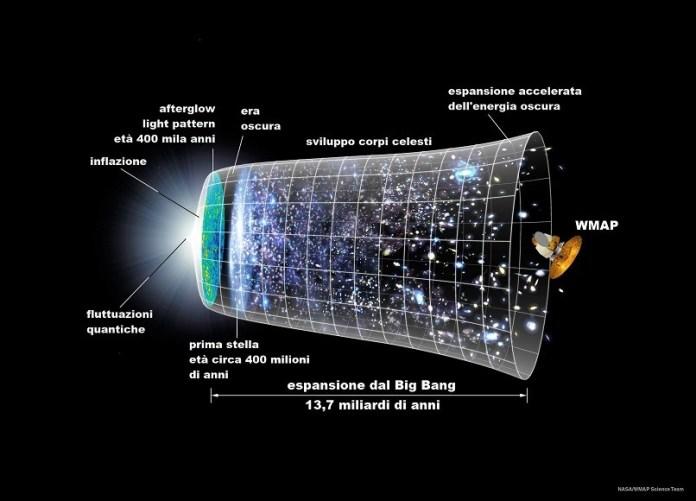 Linea temporale della radiazione di fondo
