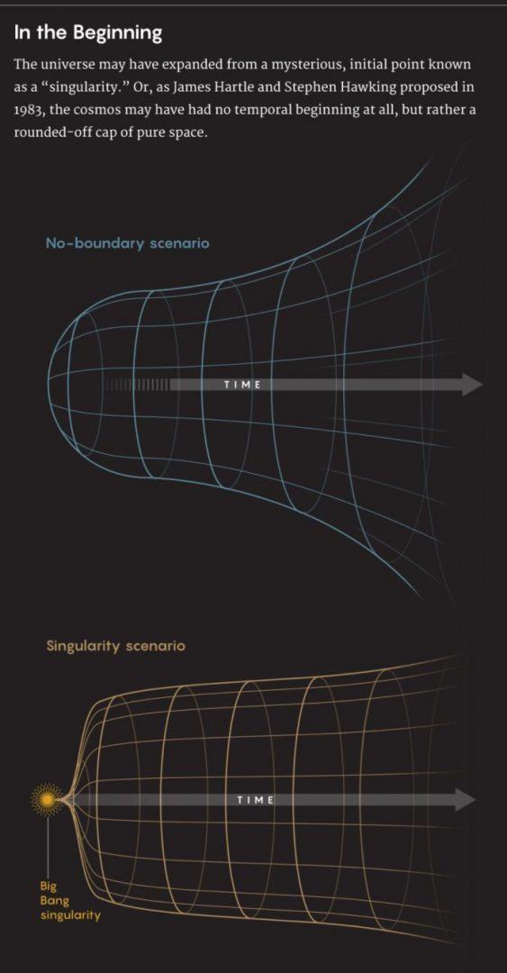 """All'inizio. L'universo potrebbe essersi allontanato da un punto misterioso e iniziale noto come """"singulatiry"""". Oppure, come proposero James Hartle e Stephen Hawking nel 1983, il cosmo potrebbe non avere avuto alcun inizio temporale, ma piuttosto un limite arrotondato di puro spazio."""