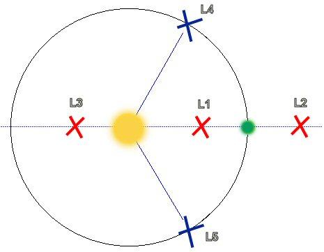 Un corpo verde ruota attorno un corpo giallo di massa molto superiore: nel piano orbitale ci sono 5 punti di equilbrio. Credit: Wikipedia.