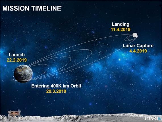 Questo schema, che si riferisce alla recente missione Beresheet, della space company israeliana SpaceIL, spiega il motivo di un viaggio tanto lungo, che permette però notevoli risparmi in temini tecnologici e di consumo di carburante. | SpaceIL