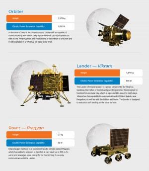 I tre componenti della missione indiana Chandrayaan-2. | ISRO