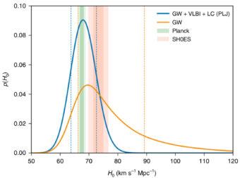 Le linee continue mostrano, rispettivamente, la distribuzione di H0 ottenibile dall'osservazione di eventi di coalescenza con i soli dati gravitazionali (arancione) o con la combinazione fra dati gravitazionali e osservazioni Vlbi (blu). Le barre verticali verdi e salmone mostrano invece, rispettivamente, gli intervalli ottenuti da Planck e dalle misure astrofisiche con supernove. Fonte: K. Hotokezaka et al., Nature Astronomy (2019); https://arxiv.org/abs/1806.10596