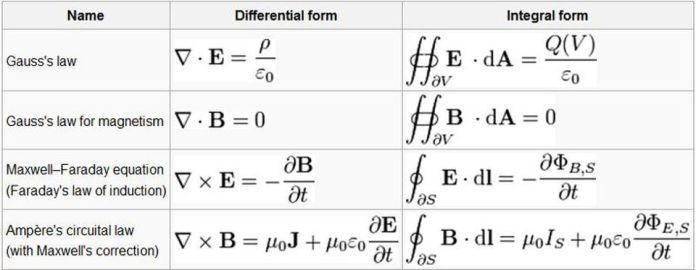 È possibile scrivere una serie di equazioni, come le equazioni di Maxwell, per descrivere alcuni aspetti dell'Universo. Possiamo scriverli in una varietà di modi, poiché sono mostrati sia in forma differenziale (a sinistra) che in forma integrale (a destra). È solo confrontando le loro previsioni con le osservazioni fisiche possiamo trarre conclusioni sulla loro validità. –EHSAN KAMALINEJAD DELL'UNIVERSITÀ DI TORONTO