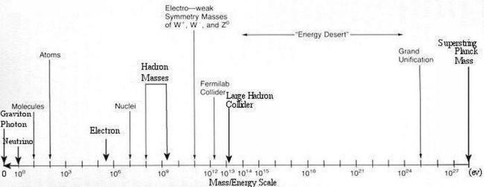 C'è sicuramente nuova fisica oltre il Modello Standard, ma potrebbe non apparire fino a quando le energie saranno molto, molto più grandi di quelle che un collisore terrestre potrebbe mai raggiungere.Tuttavia, se questo scenario è vero o no, l'unico modo per saperlo è provare. Nel frattempo, le proprietà delle particelle conosciute possono essere esplorate meglio con un collisore futuro rispetto a qualsiasi altro strumento. L'LHC non è riuscito a rivelare, fino ad ora, nulla oltre le particelle conosciute del Modello Standard. –UNIVERSE-REVIEW.CA