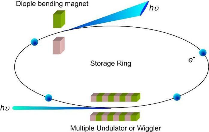 """Gli elettroni e i positroni relativistici possono essere accelerati a velocità molto elevate, ma emetteranno la radiazione di sincrotrone (blu) ad energie sufficientemente elevate, impedendo loro di muoversi più velocemente. Questa radiazione di sincrotrone è l'analogo relativistico della radiazione predetta da Rutherford tanti anni fa e ha un'analogia gravitazionale se si sostituiscono i campi elettromagnetici e si carica con quelli gravitazionali. –CHUNG-LI DONG, JINGHUA GUO, YANG-YUAN CHEN E CHANG CHING-LIN, """"LA SPETTROSCOPIA A RAGGI-SOFFICI SONDA DISPOSITIVI BASATI SU NANOMATERIALI"""""""