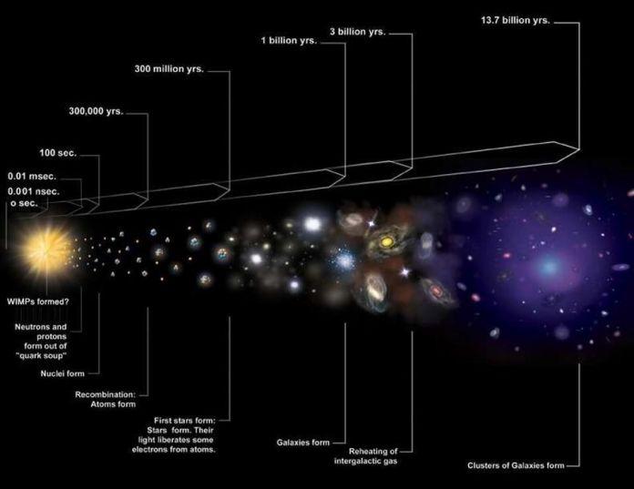 Una storia visiva dell'universo in espansione include lo stato caldo e denso noto come Big Bang e la crescita e la formazione della struttura successiva. La suite completa di dati, comprese le osservazioni degli elementi luminosi e lo sfondo cosmico a microonde, lascia solo il Big Bang come valida spiegazione per tutto ciò che vediamo. Mentre l'Universo si espande, si raffredda, consentendo la formazione di ioni, atomi neutri e infine molecole, nuvole di gas, stelle e infine galassie. –NASA / CXC / M. WEISS
