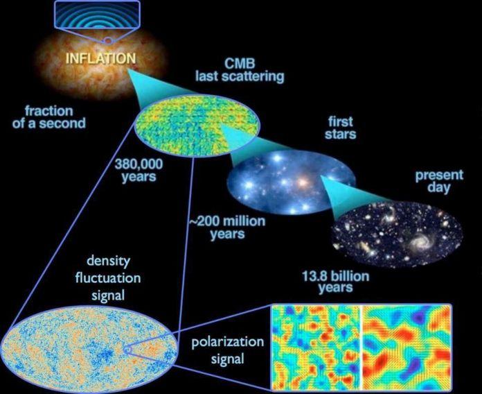 Le fluttuazioni dello spazio-tempo stesso su scala quantistica si estendono attraverso l'Universo durante l'inflazione, dando origine a imperfezioni sia nella densità che nelle onde gravitazionali. Non è noto se l'inflazione sia derivata da un'eventuale singolarità o meno, ma le firme del fatto che si sia verificata sono accessibili nel nostro Universo osservabile. –E. SIEGEL, CON IMMAGINI DERIVATE DALL'ESA / PLANCK E DALLA TASK FORCE DI INTERATTIVITÀ DOE / NASA / NSF SULLA RICERCA SUL CMB