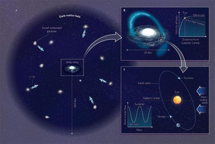 Si pensa che la nostra galassia sia incorporata in un enorme e diffuso alone di materia oscura, che la permea. La materia oscura fluisce ovunque, anche nel sistema solare. Anche se dobbiamo ancora imparare come rilevare la materia oscura direttamente, la sua presenza abbondante in tutta la nostra galassia e oltre potrebbe fornire una ricetta per il carburante perfetto per le astronavi del futuro. –ROBERT CALDWELL E MARC KAMIONKOWSKI NATURE 458, 587-589 (2009)