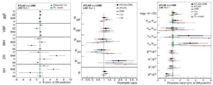 I canali di decadimento di Higgs osservati rispetto all'accordo Modello standard, con gli ultimi dati di ATLAS e CMS inclusi.L'accordo è sbalorditivo e allo stesso tempo frustrante.Entro il 2030, LHC avrà circa 50 volte più dati, ma le precisioni su molti canali di decadimento saranno note solo per pochi punti percentuali. Un futuro collisore potrebbe aumentare quella precisione di più ordini di grandezza, rivelando l'esistenza di potenziali nuove particelle. – ANDRÉ DAVID, TRAMITE TWITTER