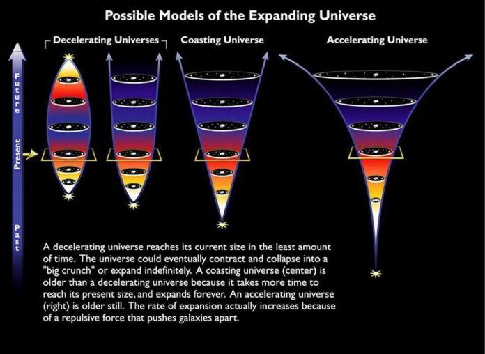 I diversi possibili destini dell'Universo, con il nostro destino attuale e accelerato mostrato a destra.Dopo che è trascorso abbastanza tempo, l'accelerazione lascerà ogni struttura galattica o supergalattica completamente isolata nell'Universo, poiché tutte le altre strutture si allontaneranno le une della altre accelereranno sempre di più. Possiamo solo guardare al passato per inferire la presenza e le proprietà dell'energia oscura, che richiedono almeno una costante, ma le sue implicazioni sono maggiori per il futuro. – NASA ED ESA