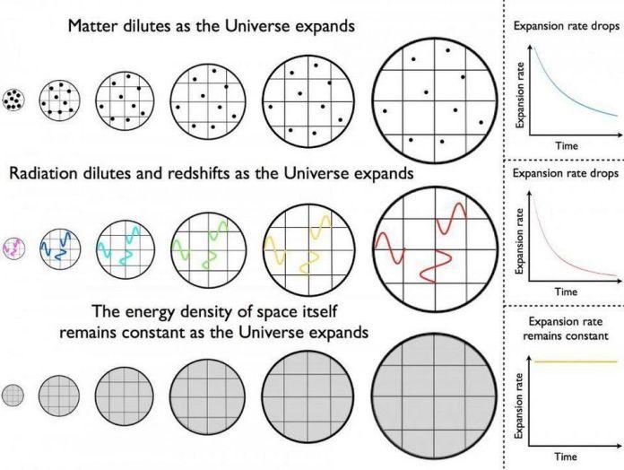 Come la materia (in alto), la radiazione (in mezzo) e una costante cosmologica (in basso) si evolvono nel tempo in un universo in espansione.Man mano che l'Universo si espande, la densità della materia si diluisce, ma anche la radiazione si raffredda man mano che le sue lunghezze d'onda si allungano verso stati più lunghi e meno energetici. La densità dell'energia oscura, d'altra parte, rimarrà costante se si comporterà come si pensa attualmente: come una forma di energia intrinseca allo spazio stesso. –E. SIEGEL / BEYOND THE GALAXY