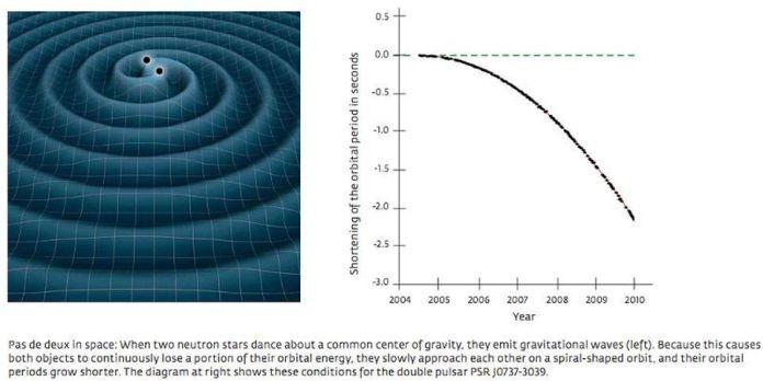 Il tasso di decadimento orbitale di una pulsar binaria dipende fortemente dalla velocità di gravità e dai parametri orbitali del sistema binario. Abbiamo usato i dati dei pulsar binari per vincolare la velocità di gravità ad essere uguale alla velocità della luce con una precisione del 99,8% e per inferire l'esistenza di onde gravitazionali decenni prima che LIGO e Virgo li rilevassero. Tuttavia, la rilevazione diretta delle onde gravitazionali era una parte vitale del processo scientifico, e l'esistenza delle onde gravitazionali sarebbe ancora in dubbio senza di essa. –NASA (L), MAX PLANCK INSTITUTE FOR RADIO ASTRONOMY / MICHAEL KRAMER (R)