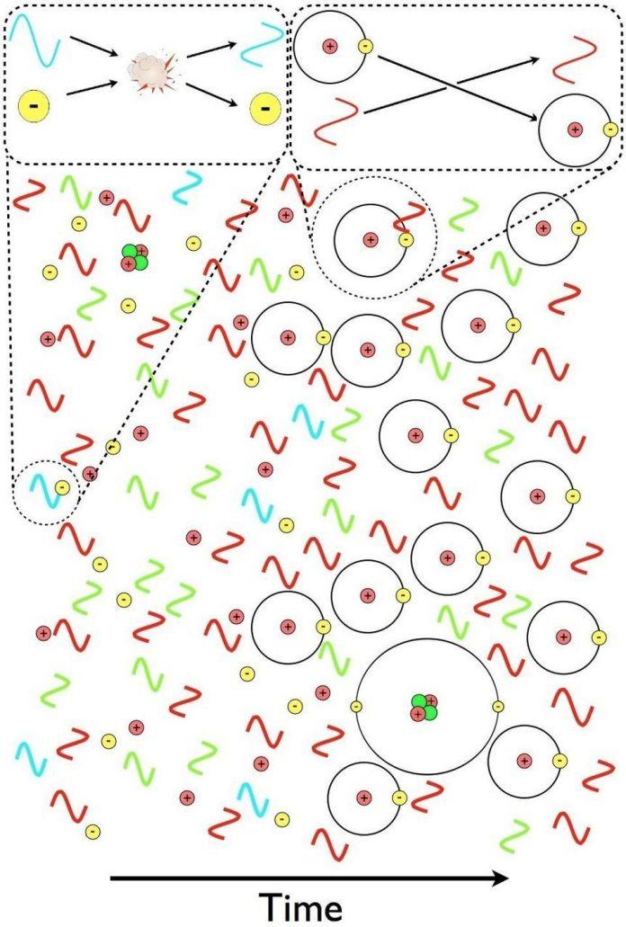 Nei primi tempi (a sinistra), i fotoni si disperdono dagli elettroni e hanno un'energia sufficientemente elevata da riportare gli atomi in uno stato ionizzato. Una volta che l'Universo si raffredda abbastanza ed è privo di tali fotoni ad alta energia (a destra), non possono interagire con gli atomi neutri, e c'è invece semplicemente un flusso libero, poiché hanno la lunghezza d'onda sbagliata per eccitare questi atomi a un livello di energia superiore. –E. SIEGEL / BEYOND THE GALAXY