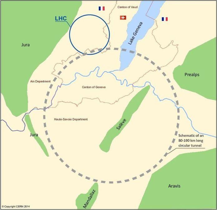 The Future Circular Collider è una proposta per costruire, negli anni '30, un successore del LHC con una circonferenza di 100 km: quasi quattro volte più grande delle attuali gallerie sotterranee. Ciò consentirà, con l'attuale tecnologia dei magneti, la creazione di un collisore leptonico in grado di produrre ~ 10 ^ 4 volte il numero di particelle W, Z, H e t prodotte dai collisori precedenti e attuali. –STUDIO DEL CERN / FCC