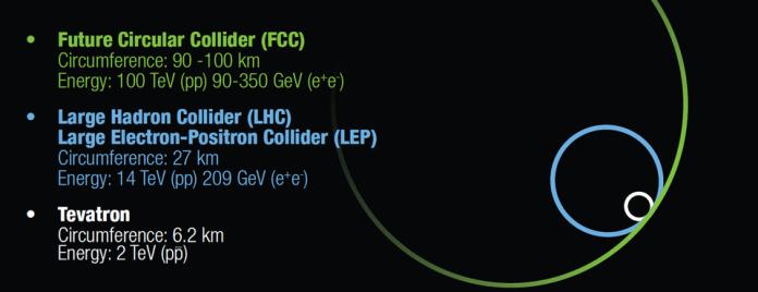 La scala del futuro Circular Collider (FCC) proposto, confrontata con l'LHC attualmente al CERN e al Tevatron, già operativa al Fermilab. The Future Circular Collider è forse la proposta più ambiziosa per un collisore di nuova generazione fino ad oggi, comprese opzioni di lepton e protone come varie fasi del suo programma scientifico proposto. –PCHARITO / WIKIMEDIA COMMONS