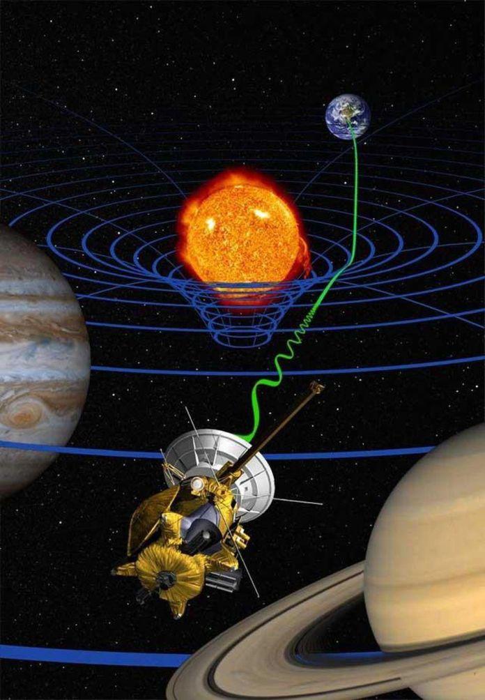 Non c'è, forse, un'analogia migliore per la reazione radiante nell'elettromagnetismo rispetto ai pianeti che orbitano attorno al Sole nelle teorie gravitazionali. Il Sole è la più grande fonte di massa e di conseguenza della curvatura dello spazio. Mentre un pianeta enorme si muove attraverso questo spazio, accelera, e questo implica che debba emettere qualche tipo di radiazione per conservare energia: le onde gravitazionali. –NASA / JPL-CALTECH, PER LA MISSIONE CASSINI