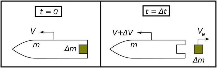 L'equazione del razzo di Tsiolkovsky è necessaria per descrivere quanto velocemente un veicolo spaziale può viaggiare attraverso l'Universo bruciando una parte del suo combustibile per creare spinta. Dover portare il proprio carburante a bordo è un fattore fortemente limitante per quanto riguarda la velocità con cui siamo in grado di viaggiare attraverso lo spazio intergalattico. –SKORKMAZ DI WIKIPEDIA IN INGLESE