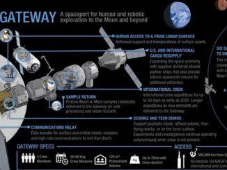 Scelta l'orbita per il Lunar Gateway