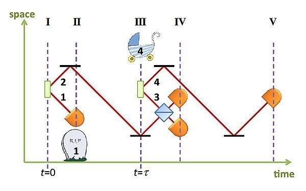 Grafico fotoni entangled