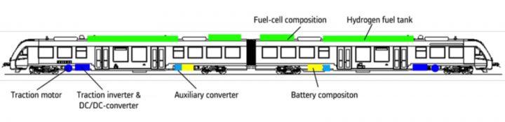 Coradia iLint, il primo treno a idrogeno del mondo