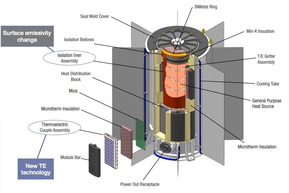 Motore al plutonio 238 per missioni spaziali