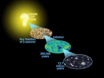 Il modello del Big Bang: la cosmologia quantistica indaga sul presunto inizio dello spazio e del tempo. Crediti: Nasa / Wmap Science Team