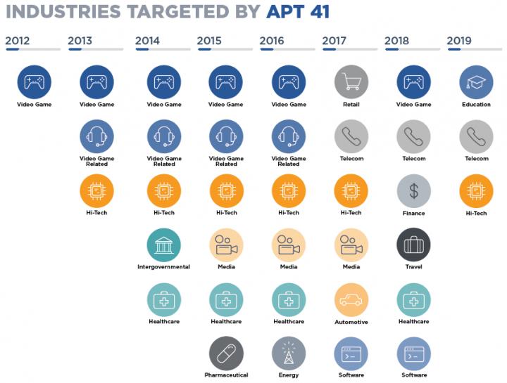 Industrie colpite da APT 41