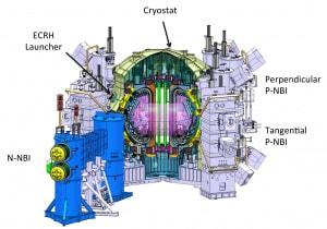 Schema del reattore sperimentale giapponese, il JT-60SA, al cui test ha contribuito l'ENEA: al centro (l'area di colore rosa), la sezione centrale del reattore, il toroide dove il plasma deve essere mantenuto in sospensione (staccato dalle pareti) dai magneti. | ENEA