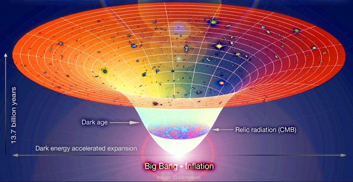 Modello cosmologico standard e materia oscura