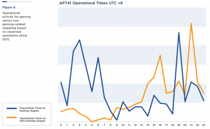Tempi operativi di APT 41
