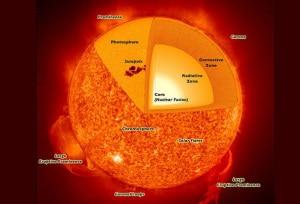 La fusione nucleare è il modo in cui funzionano le stelle. Nel Sole avviene a temperature di circa 10 milioni di gradi, molto più basse di quelle previste per i reattori a fusione in studio sulla Terra, ma a pressioni straordinariemente elevate: essendo impossibile avere quelle pressioni sul nostro pianeta, per le tecnologie di fusione bisogna compensare con temperature nell'ordine del centinaio di milioni di gradi.
