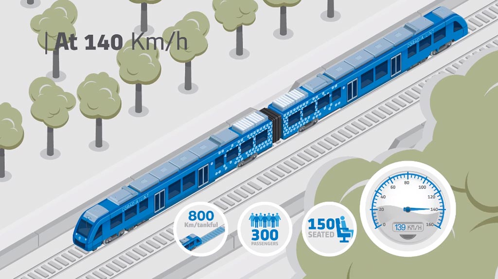 L'Unione Europea finanzia la conversione dei treni a idrogeno